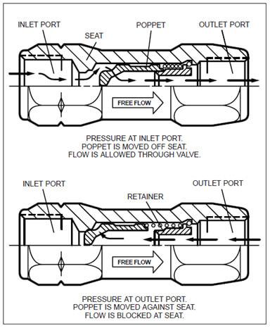 parker pneumatic check valve
